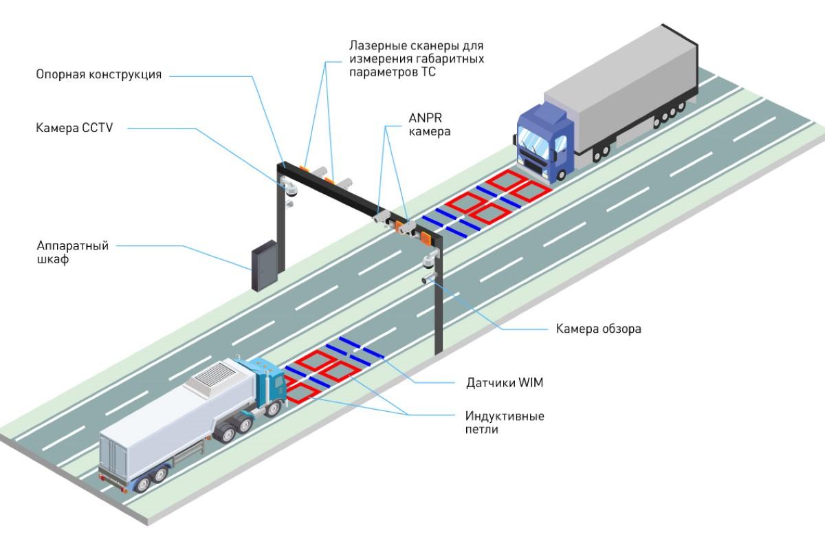Weigh-in-Motion - системы динамического взвешивания транспорта в движении